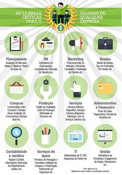 12 áreas críticas que determinam o sucesso de qualquer empresa