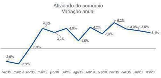 Atividade do comércio tem alta de 3,1% em fevereiro, mostra Serasa Experian