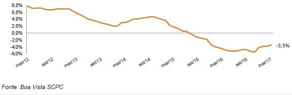 Movimento do comércio - Variação acumulada em 12 meses